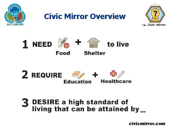 Civic Mirror Overview The Civic Mirror … civicmirror. com