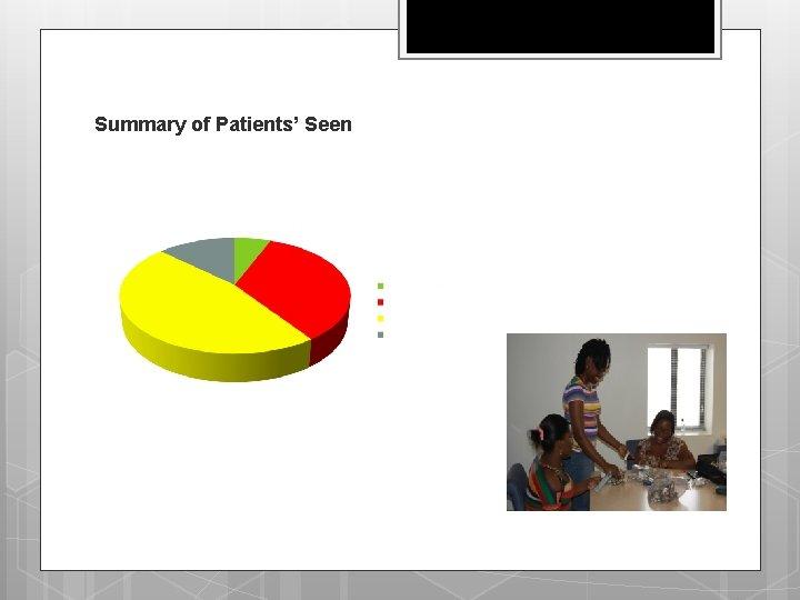 Summary of Patients' Seen
