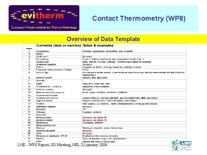Contact Thermometry (WP 8) Overview of Data Template LNE - WP 8 Report, SG