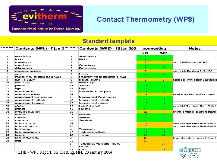 Contact Thermometry (WP 8) Standard template LNE - WP 8 Report, SG Meeting, NPL