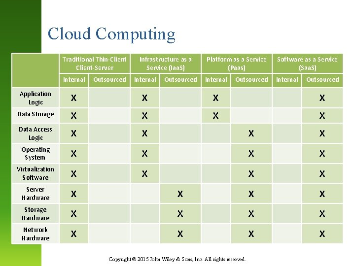 Cloud Computing Traditional Thin-Client-Server Internal Outsourced Infrastructure as a Service (Iaa. S) Internal Outsourced