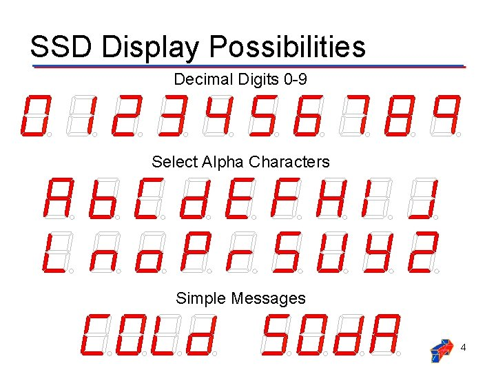 SSD Display Possibilities Decimal Digits 0 -9 Select Alpha Characters Simple Messages 4