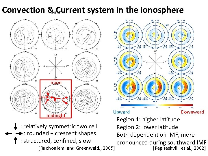 Convection & Current system in the ionosphere noon E midnight Upward : relatively symmetric