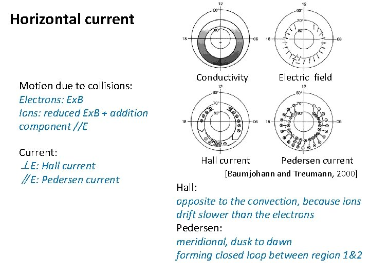 Horizontal current Motion due to collisions: Electrons: Ex. B Ions: reduced Ex. B +