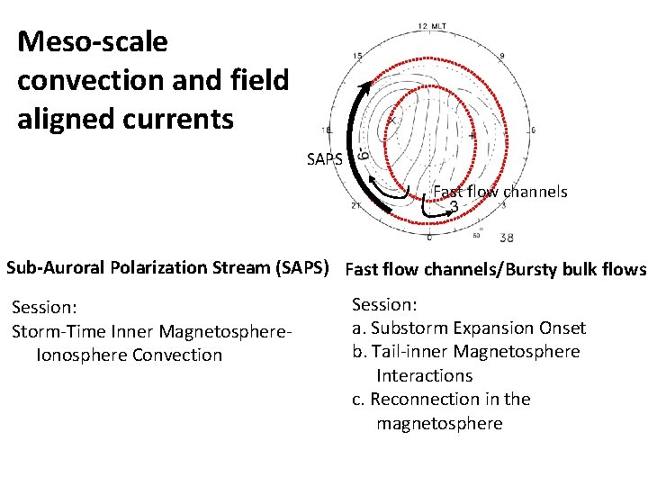 Meso-scale convection and field aligned currents SAPS Fast flow channels Sub-Auroral Polarization Stream (SAPS)