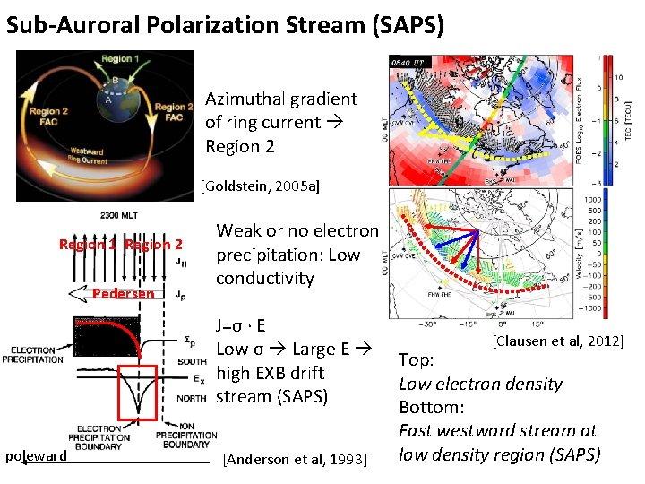 Sub-Auroral Polarization Stream (SAPS) Azimuthal gradient of ring current Region 2 [Goldstein, 2005 a]