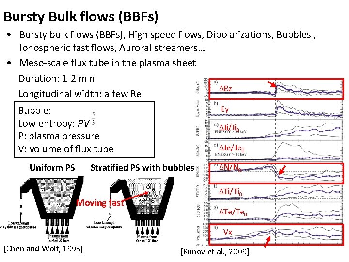 Bursty Bulk flows (BBFs) • Bursty bulk flows (BBFs), High speed flows, Dipolarizations, Bubbles