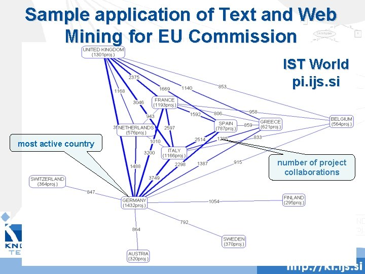 Sample application of Text and Web Mining for EU Commission IST World pi. ijs.