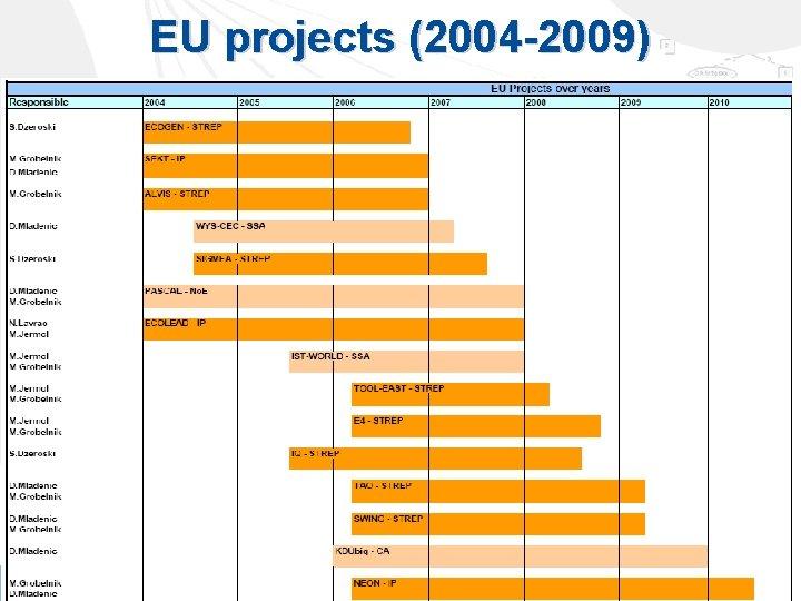 EU projects (2004 -2009)