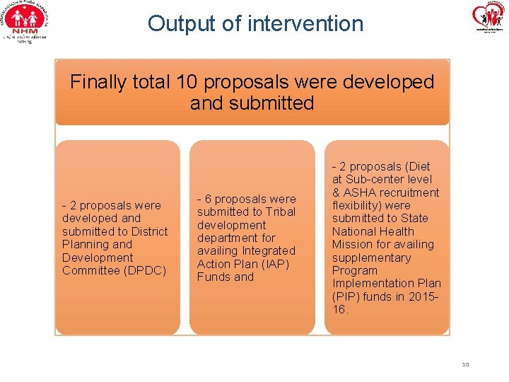 Output of intervention Finally total 10 proposals were developed and submitted - 2 proposals