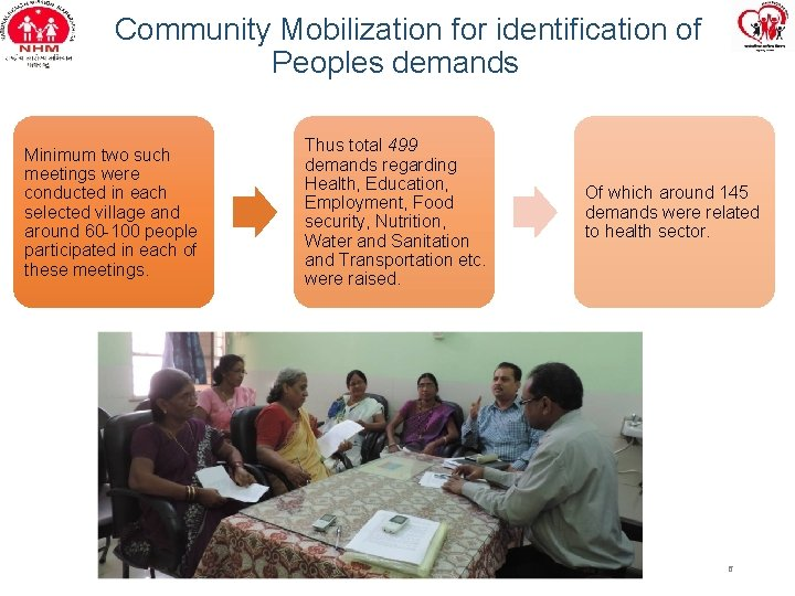 Community Mobilization for identification of Peoples demands Minimum two such meetings were conducted in