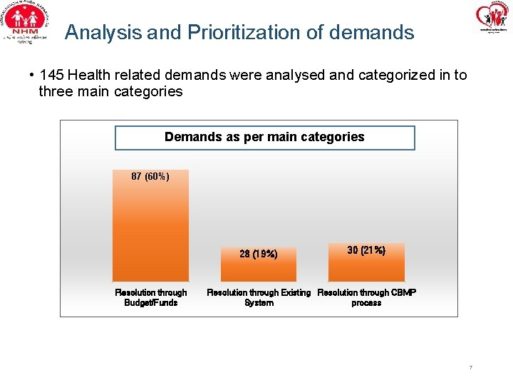 Analysis and Prioritization of demands • 145 Health related demands were analysed and categorized