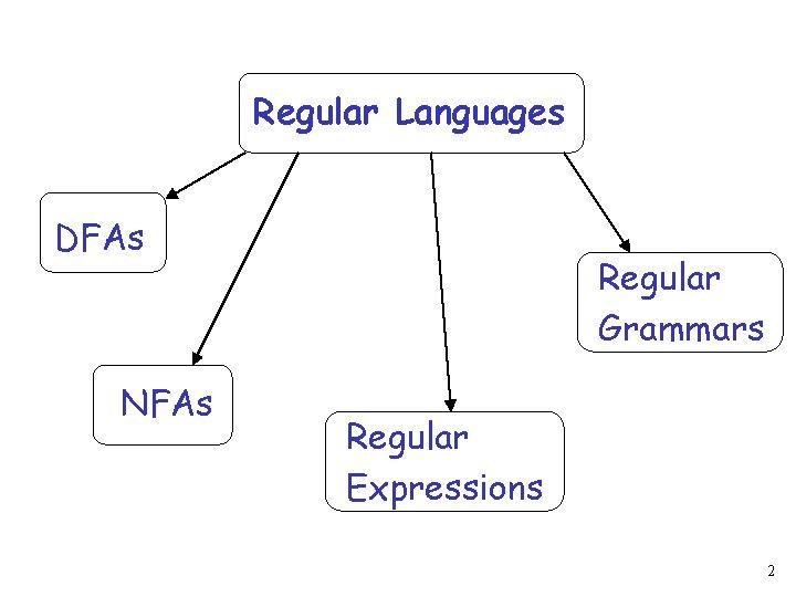 Regular Languages DFAs NFAs Regular Grammars Regular Expressions 2