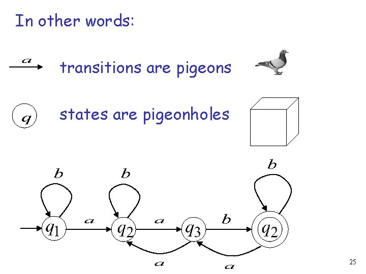 In other words: transitions are pigeons states are pigeonholes 25
