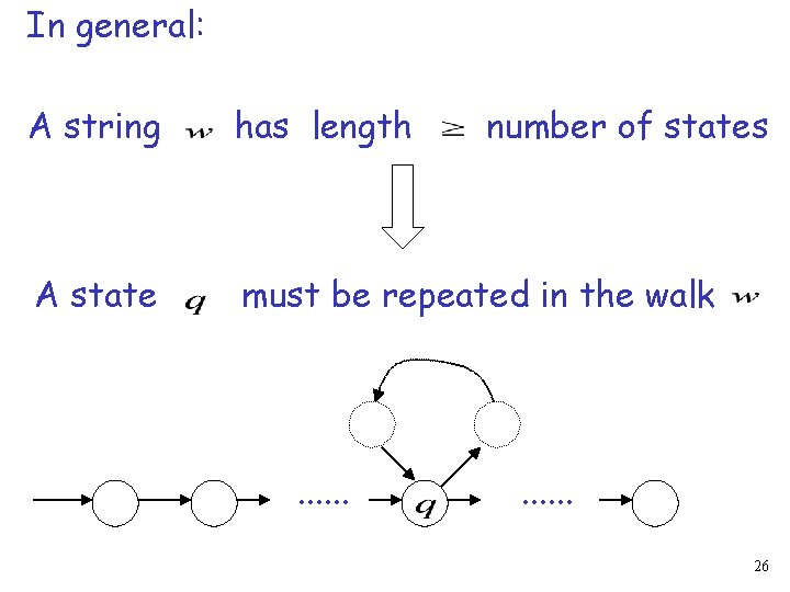 In general: A string has length A state must be repeated in the walk