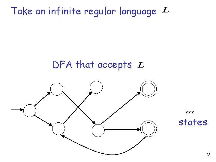 Take an infinite regular language DFA that accepts states 28