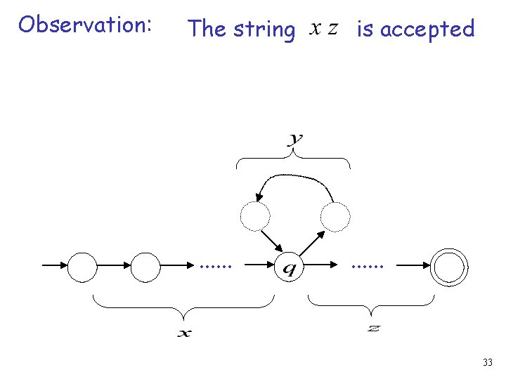 Observation: The string . . . is accepted . . . 33