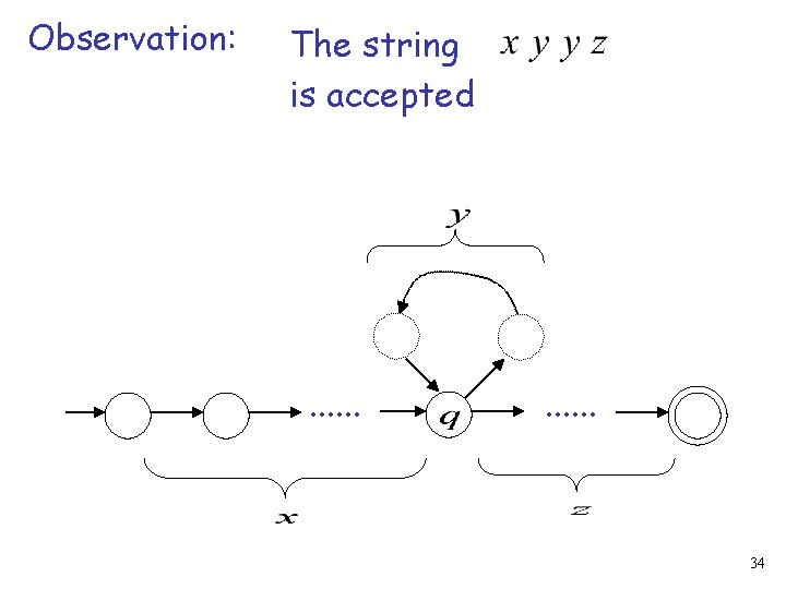 Observation: The string is accepted . . . 34