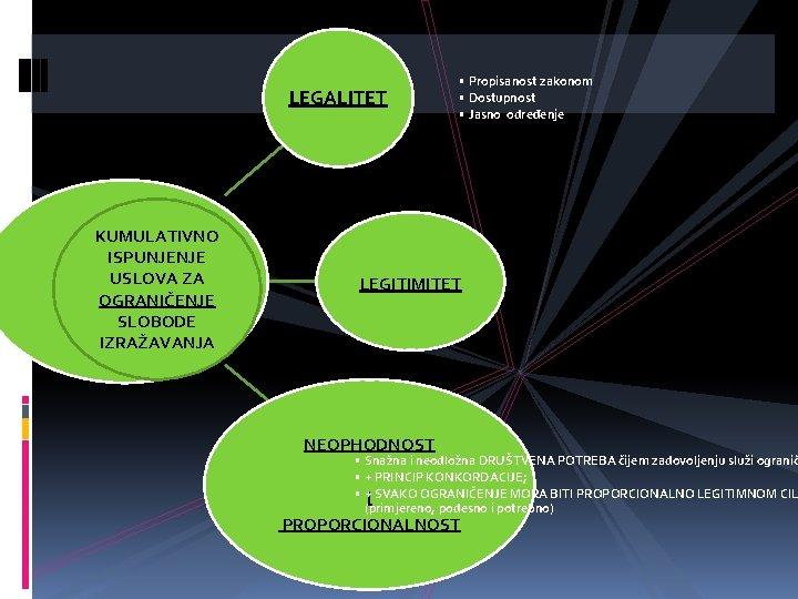 LEGALITET KUMULATIVNO ISPUNJENJE USLOVA ZA OGRANIČENJE SLOBODE IZRAŽAVANJA • Propisanost zakonom • Dostupnost •