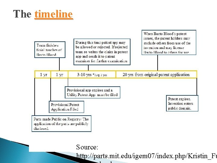 The timeline Source: http: //parts. mit. edu/igem 07/index. php/Kristin_Fu