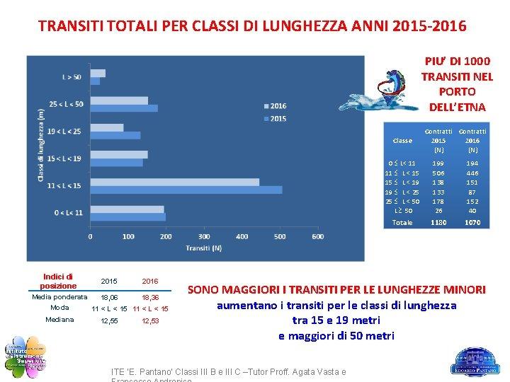 TRANSITI TOTALI PER CLASSI DI LUNGHEZZA ANNI 2015 -2016 PIU' DI 1000 TRANSITI NEL