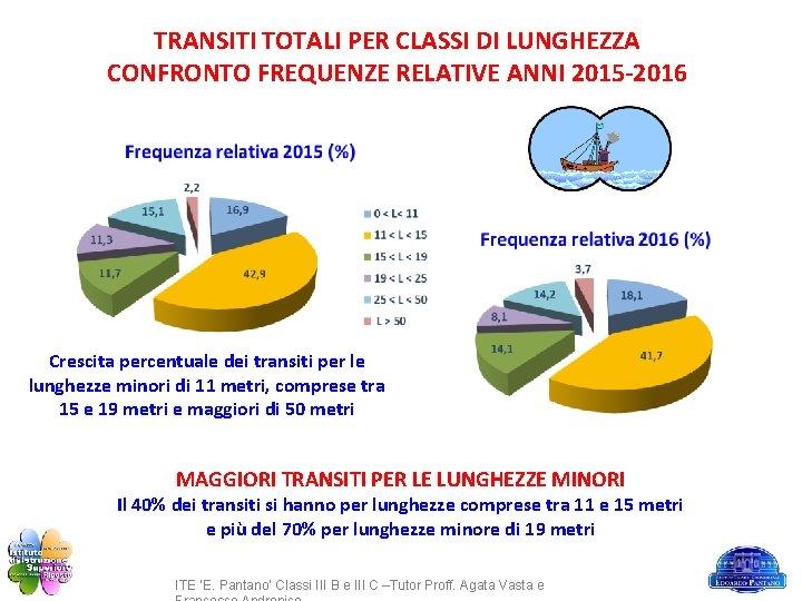 TRANSITI TOTALI PER CLASSI DI LUNGHEZZA CONFRONTO FREQUENZE RELATIVE ANNI 2015 -2016 Crescita percentuale