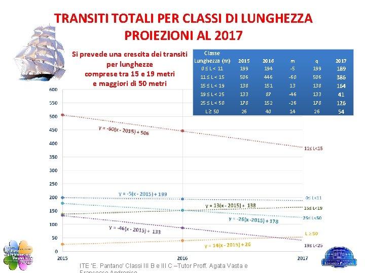 TRANSITI TOTALI PER CLASSI DI LUNGHEZZA PROIEZIONI AL 2017 Si prevede una crescita dei