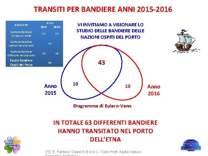 TRANSITI PER BANDIERE ANNI 2015 -2016 BANDIERE Numero Bandiere in ciascun anno Anno 2015