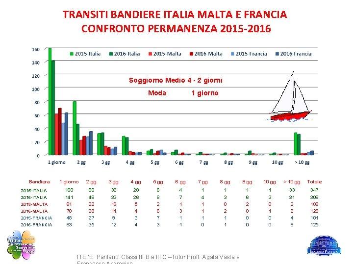 TRANSITI BANDIERE ITALIA MALTA E FRANCIA CONFRONTO PERMANENZA 2015 -2016 Soggiorno Medio 4 -