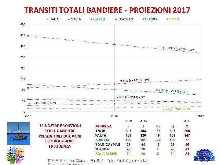 TRANSITI TOTALI BANDIERE - PROIEZIONI 2017 LE NOSTRE PROIEZIONI PER LE BANDIERE PRESENTI NEI