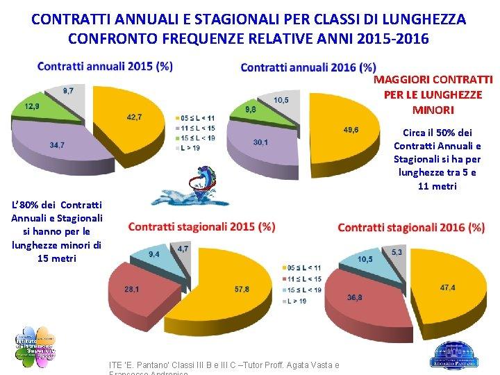 CONTRATTI ANNUALI E STAGIONALI PER CLASSI DI LUNGHEZZA CONFRONTO FREQUENZE RELATIVE ANNI 2015 -2016