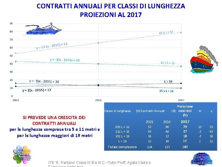 CONTRATTI ANNUALI PER CLASSI DI LUNGHEZZA PROIEZIONI AL 2017 Classe di lunghezza SI PREVEDE