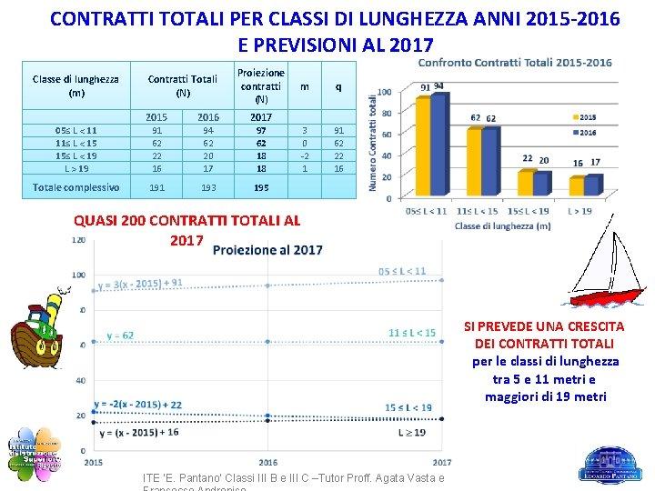 CONTRATTI TOTALI PER CLASSI DI LUNGHEZZA ANNI 2015 -2016 E PREVISIONI AL 2017 Classe