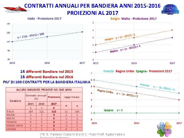 CONTRATTI ANNUALI PER BANDIERA ANNI 2015 -2016 PROIEZIONI AL 2017 14 differenti Bandiere nel