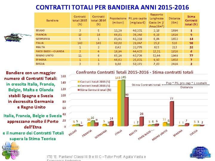 CONTRATTI TOTALI PER BANDIERA ANNI 2015 -2016 Bandiera BELGIO FRANCIA GERMANIA ITALIA MALTA PAESI