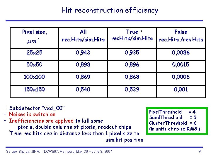 Hit reconstruction efficiency Pixel size, All rec. Hits/sim. Hits True rec. Hits/sim. Hits False