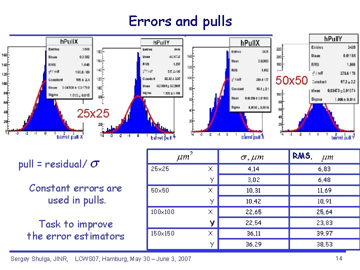 Errors and pulls 50 x 50 25 x 25 pull = residual/ Constant errors