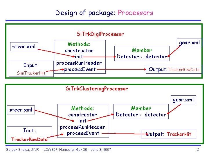 Design of package: Processors Si. Trk. Digi. Processor steer. xml Input: Sim. Tracker. Hit