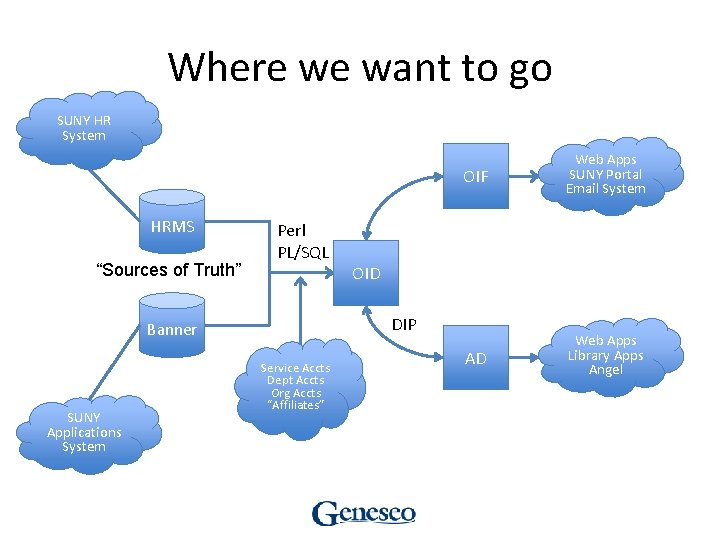 """Where we want to go SUNY HR System HRMS """"Sources of Truth"""" Perl PL/SQL"""