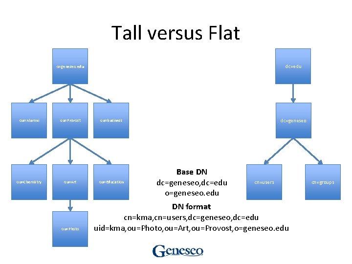 Tall versus Flat dc=edu o=geneseo. edu ou=Alumni ou=Chemistry ou=Provost ou=Art ou=Photo dc=geneseo ou=business ou=Education