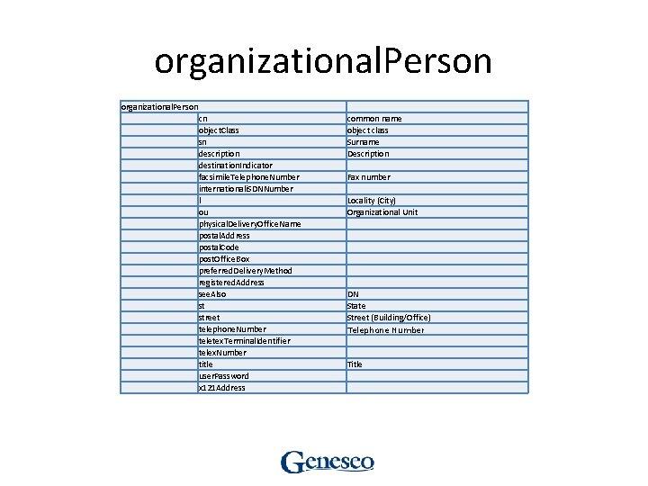 organizational. Person cn object. Class sn description destination. Indicator facsimile. Telephone. Number internationali. SDNNumber