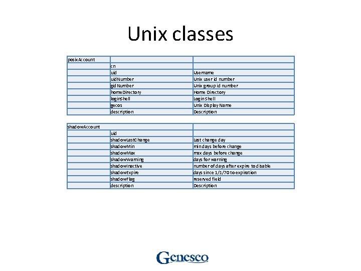 Unix classes posix. Account cn uid. Number gid. Number home. Directory login. Shell gecos
