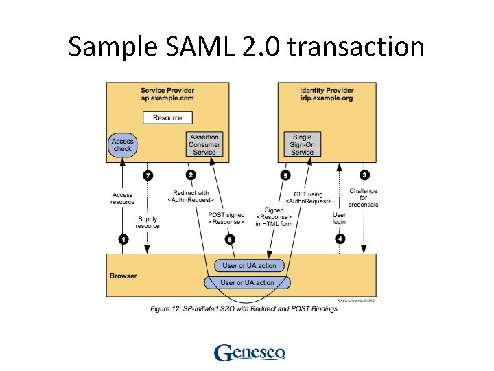 Sample SAML 2. 0 transaction