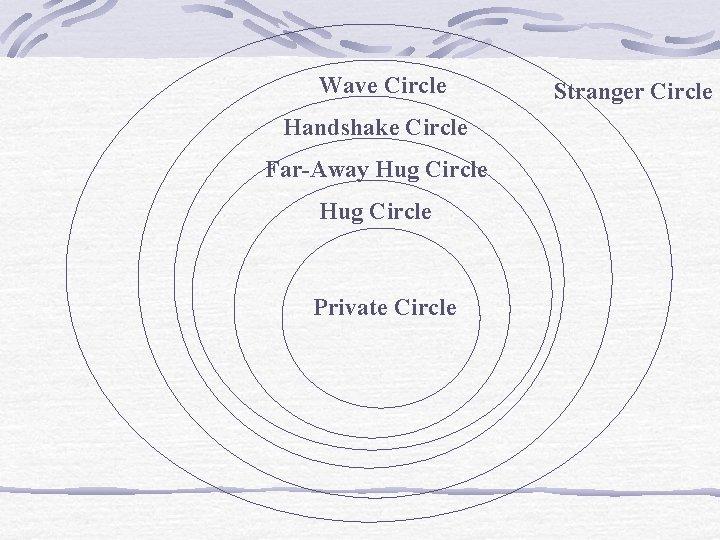 Wave Circle Handshake Circle Far-Away Hug Circle Private Circle Stranger Circle