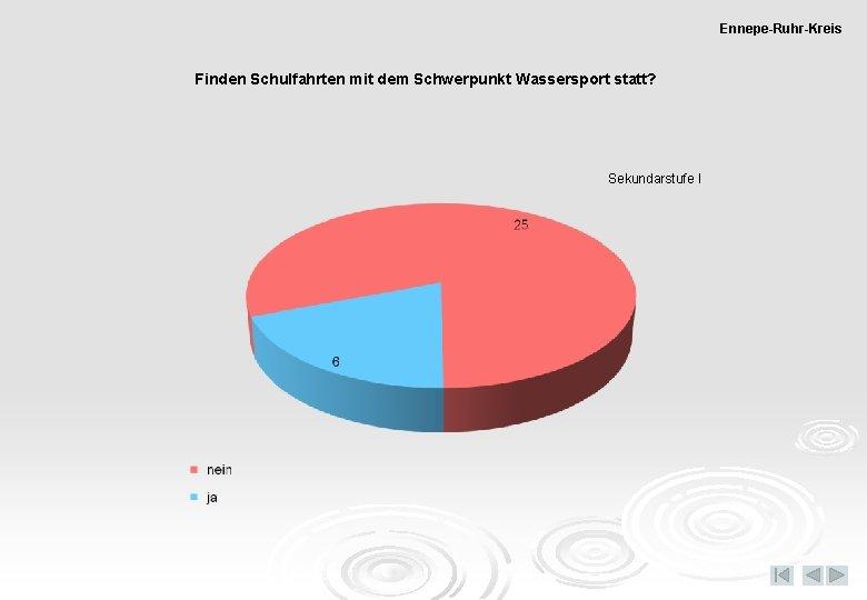 Ennepe-Ruhr-Kreis Finden Schulfahrten mit dem Schwerpunkt Wassersport statt? Sekundarstufe I