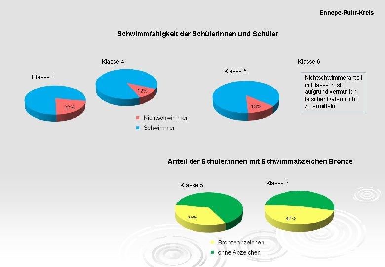 Ennepe-Ruhr-Kreis Schwimmfähigkeit der Schülerinnen und Schüler Klasse 6 Klasse 4 Klasse 5 Klasse 3