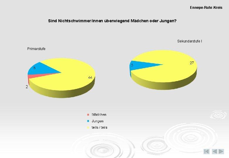 Ennepe-Ruhr-Kreis Sind Nichtschwimmer/innen überwiegend Mädchen oder Jungen? Sekundarstufe I Primarstufe