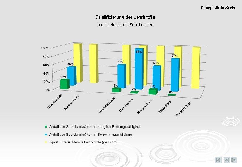 Ennepe-Ruhr-Kreis Qualifizierung der Lehrkräfte in den einzelnen Schulformen