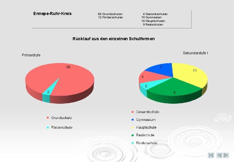 Ennepe-Ruhr-Kreis 66 Grundschulen 12 Förderschulen 4 Gesamtschulen 10 Gymnasien 14 Hauptschulen 9 Realschulen Rücklauf