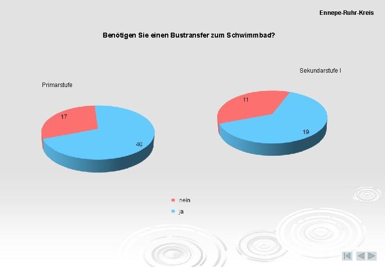 Ennepe-Ruhr-Kreis Benötigen Sie einen Bustransfer zum Schwimmbad? Sekundarstufe I Primarstufe